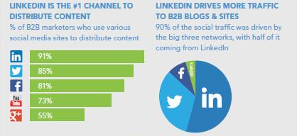 linkedin-content-marketing