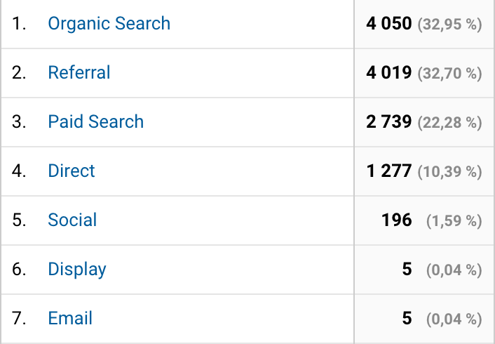 rapport-google-analytics-canaux.png
