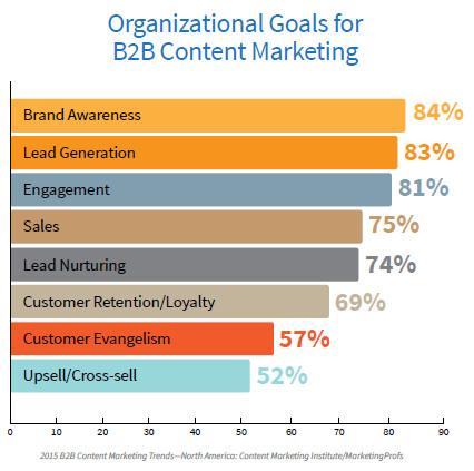 objectifs-content-marketing