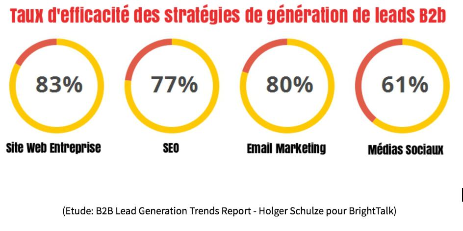 strategie-pour-generer-des-leads.png