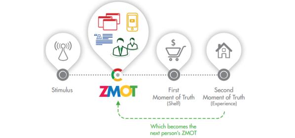 zmot : prospection commerciale à multi-points de rencontre