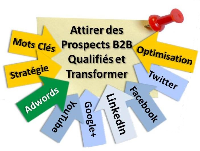 strategie de positionnement de site web b2b