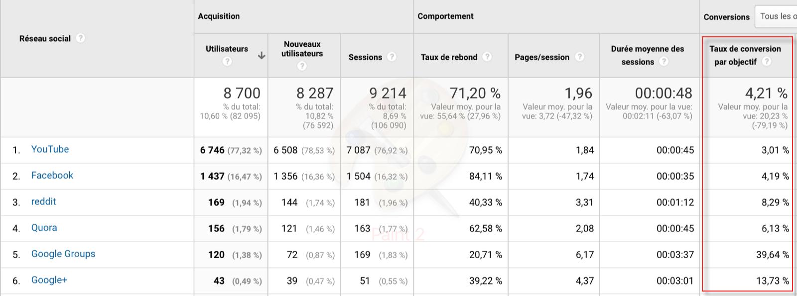 mesurer les conversions du social media