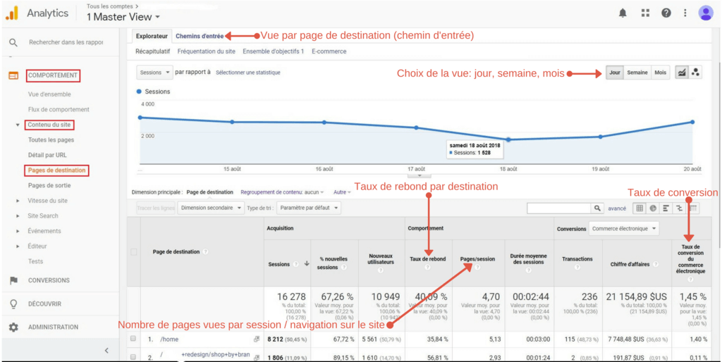 optimiser-taux-conversion-comportement-pages-destination