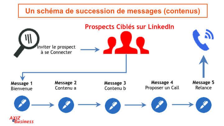 prospection-sur-linkedin
