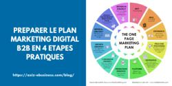Préparer le Plan Marketing Digital B2B