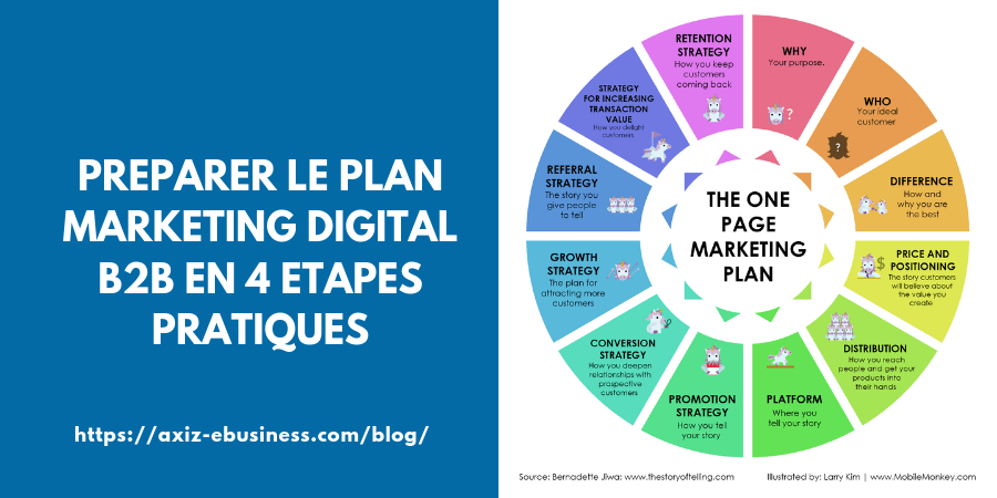 Préparer le Plan Marketing Digital B2B