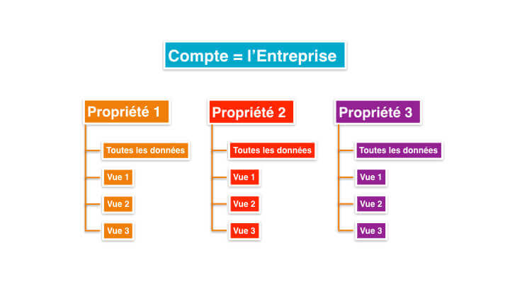 comprendre-structure-google-analytics