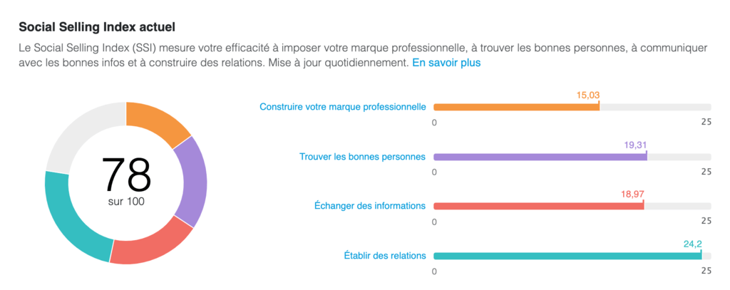 social selling index est le KPI LinkedIn global fourni par LinkedIn pour chaque profil LinkedIn.